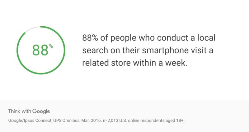 Graphic showing that 88% of people who conduct a local search on their mobile device visit a store within a week