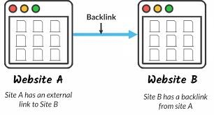 Example of how backlinks connect your site to an external website