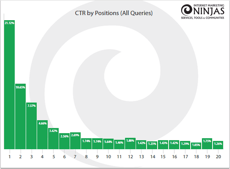 A bar chart showing 21% CTR going to the top position in Google SERP