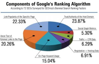 Pie chart showing components of Google's ranking algorithm