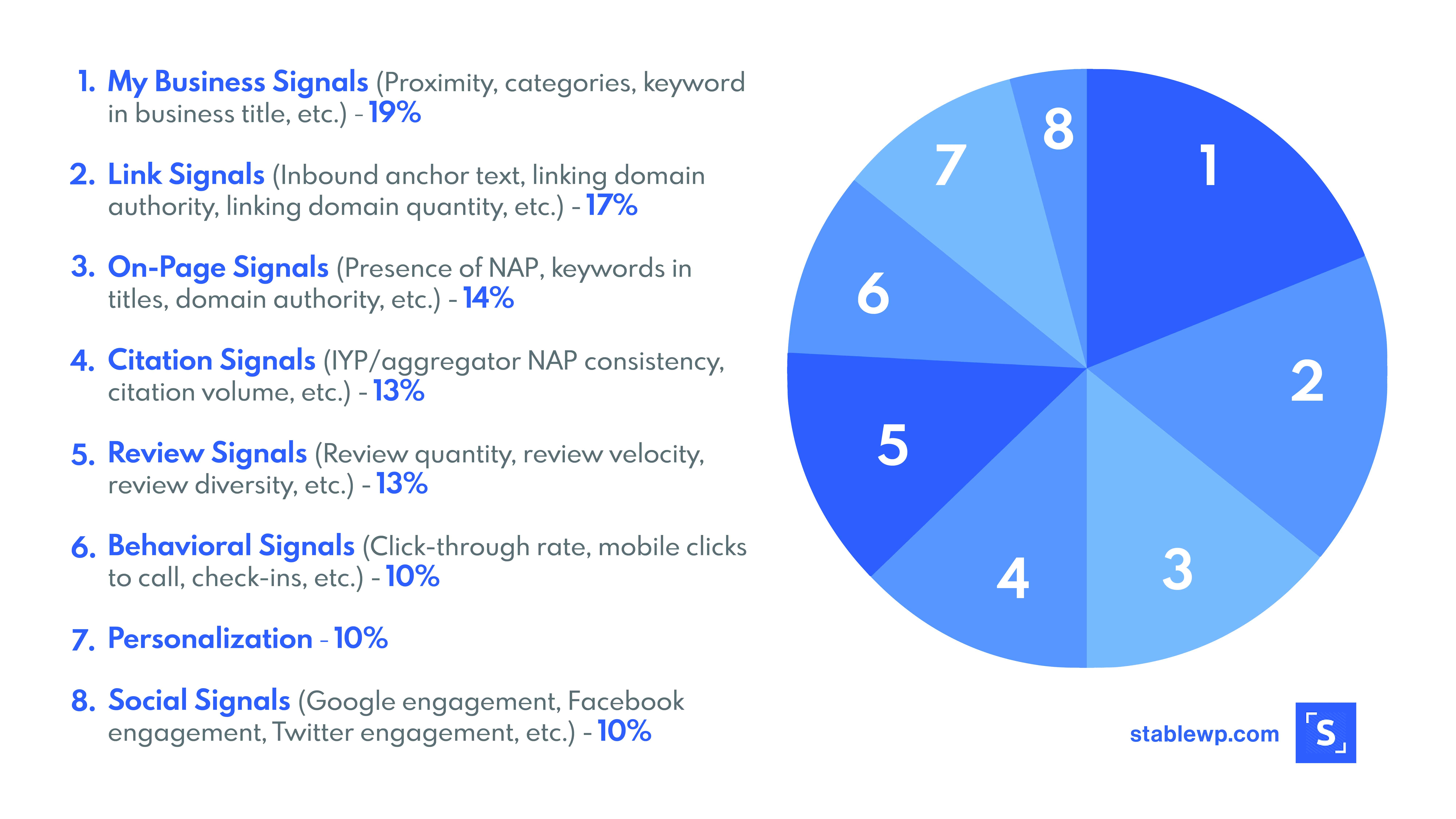 A pie chart showing the most important ranking signals for local searches. It shows the 8 most relevant one's: my business signals, link signals, on-page signals, citation signals, review signals, behavioral signals, personalization and social signals