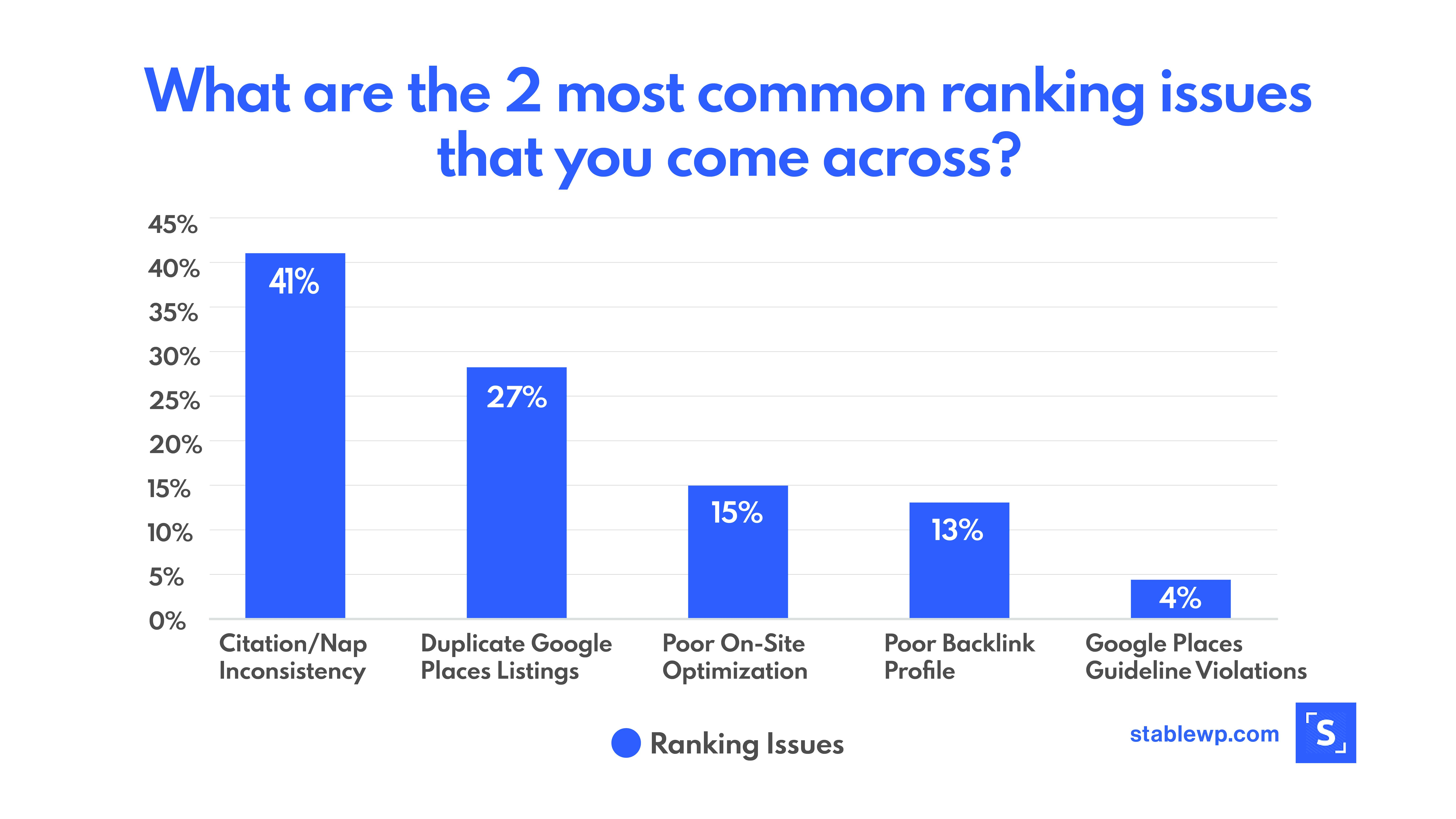 Bar graph showing most common ranking issues for local businesses emphasizing that 41% have a problem with citation inconsistencies
