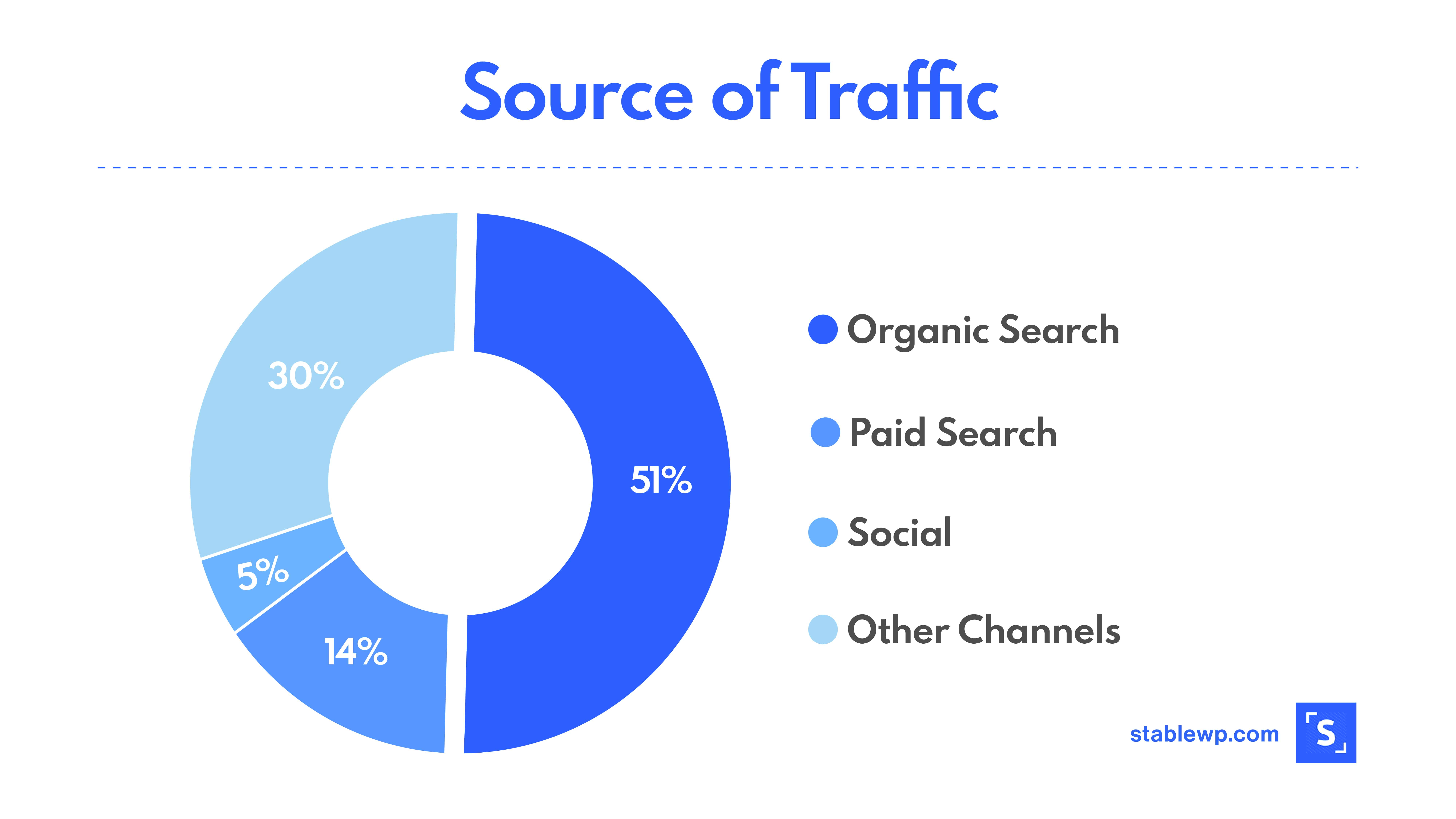 Pie chart showing organic search as top traffic source with 51%, followed by paid source and social media with 14 and 5% respectivelly