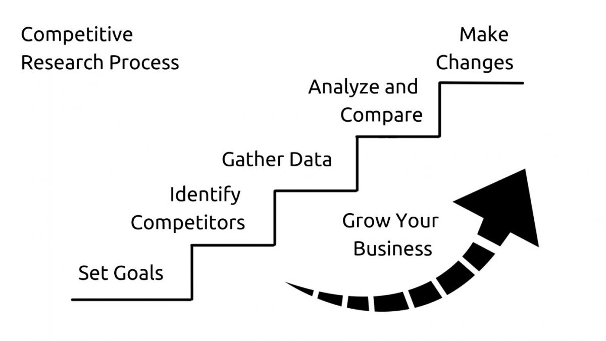 Competitive research process visualization