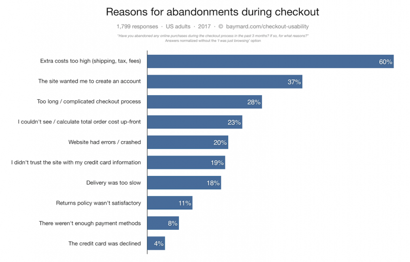 Bar graph of top reasons for cart abandonments