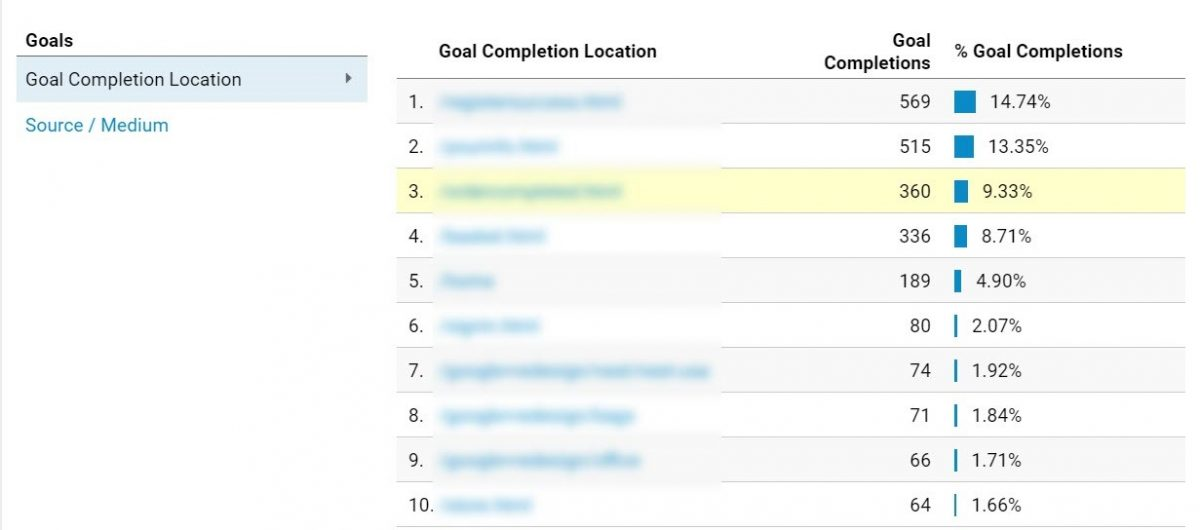 Goal completion location in GA