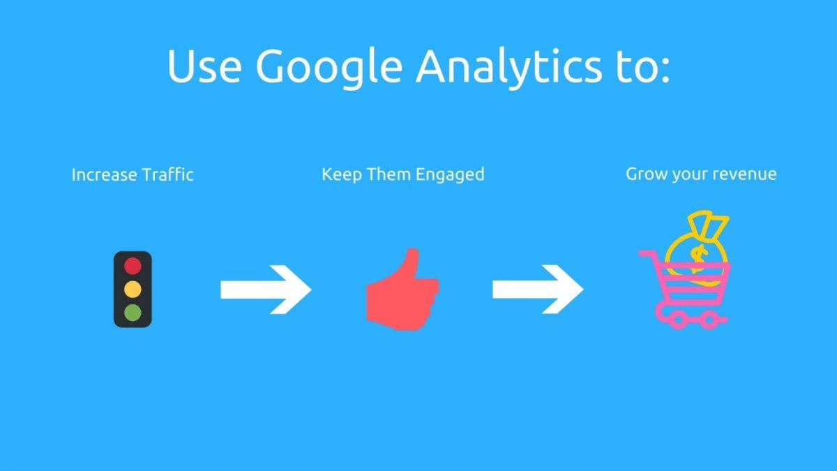 Graphic showing how to use Google Analytics to make data-driven decision and grow revenue