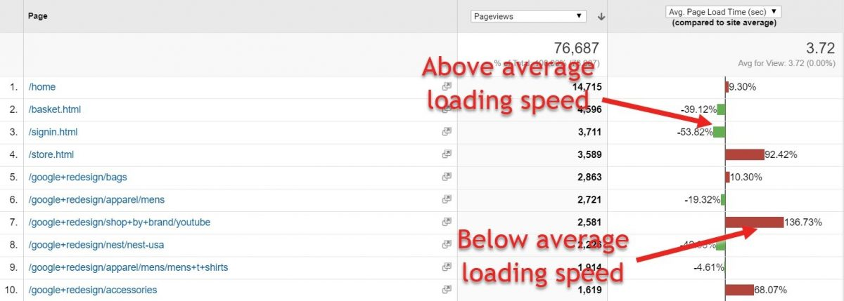 Site speed report in GA showing above and below average loading pages