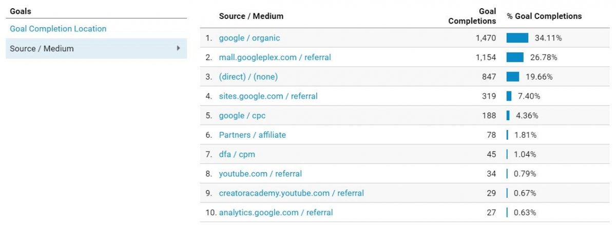 Conversions by source/medium report in GA