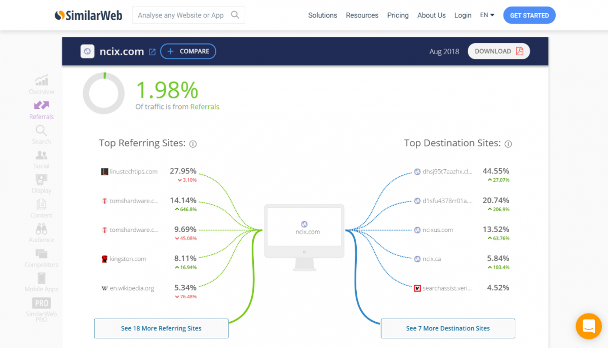 SimilarWeb top referring domains report