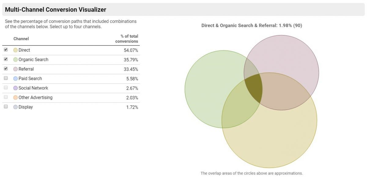 Multi-channel funnel visualization in GA