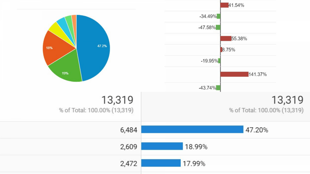 Different types of charts to visualize data in Google Analytics
