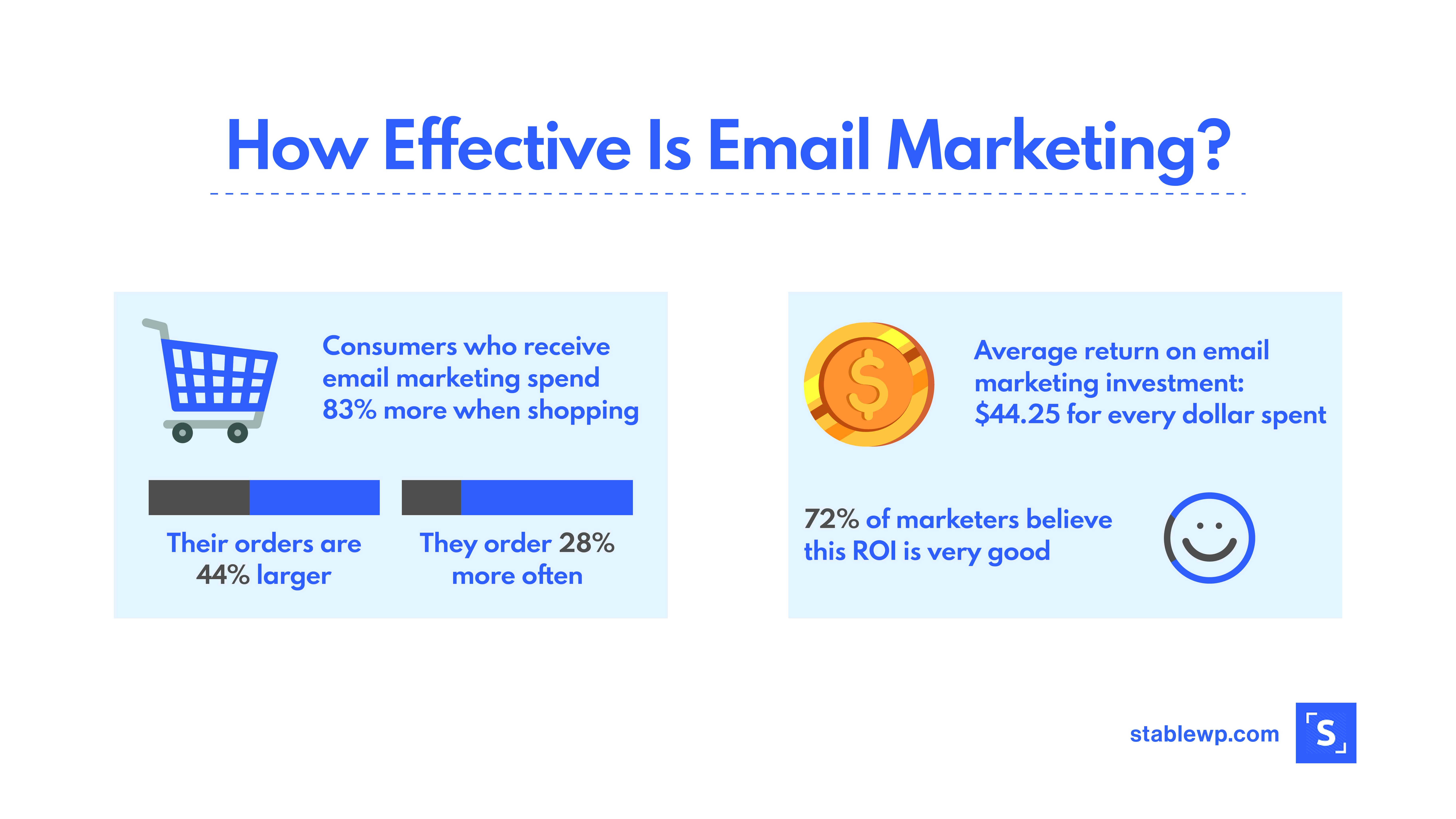 Graphic explaining the effectiveness of email marketing