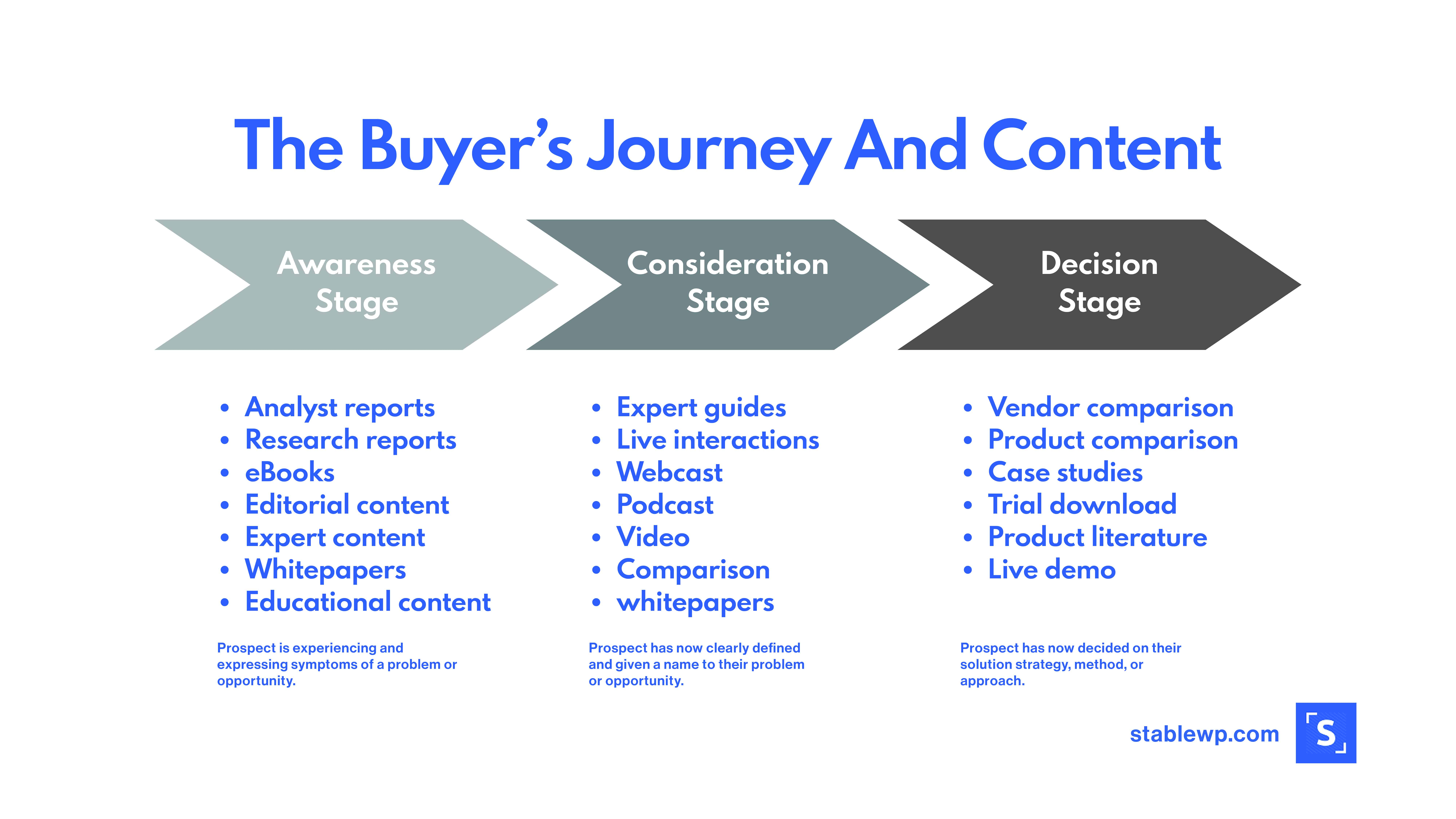 Illutration of a buyers journey