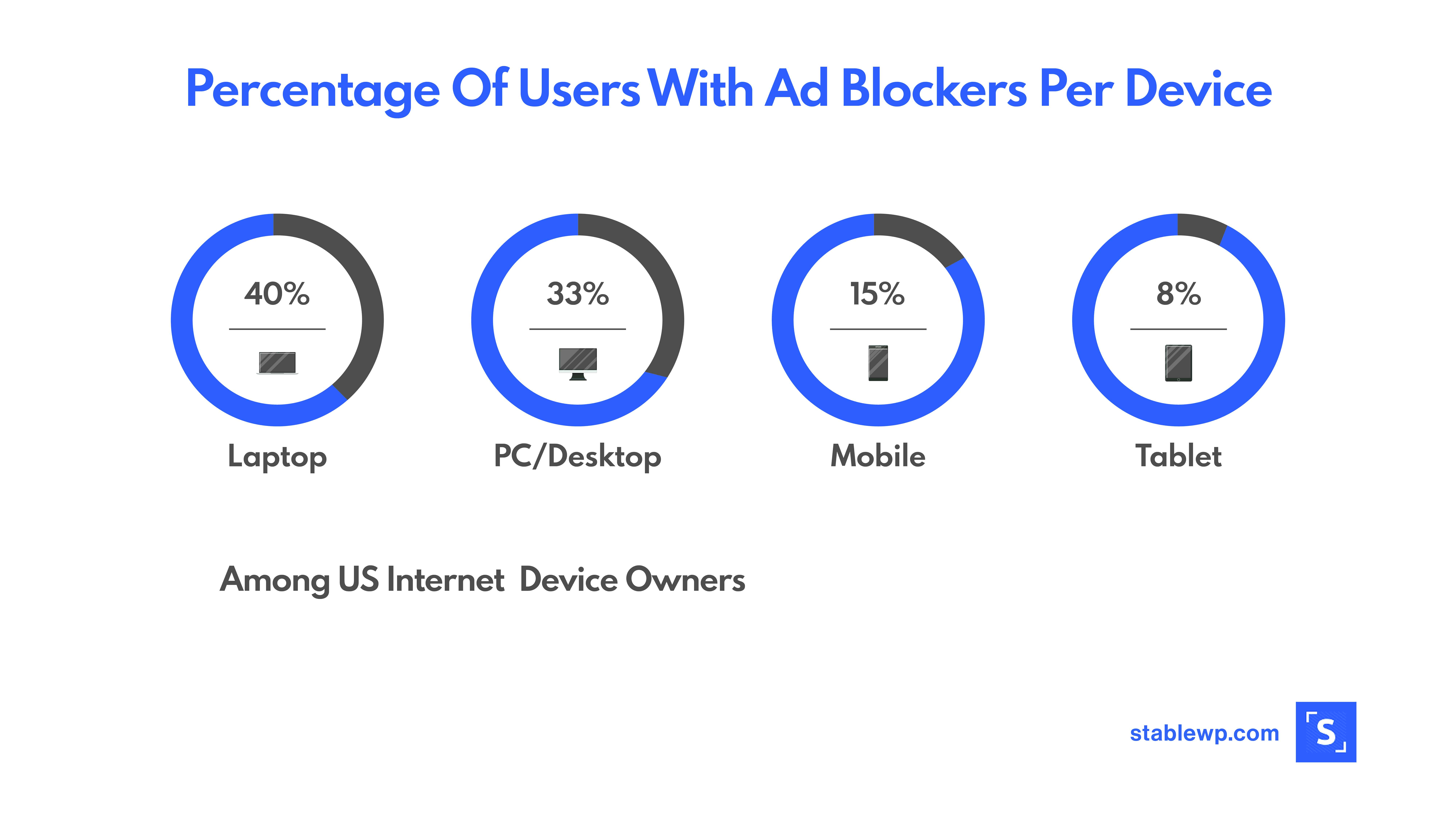 Usage of AdBlockers by device