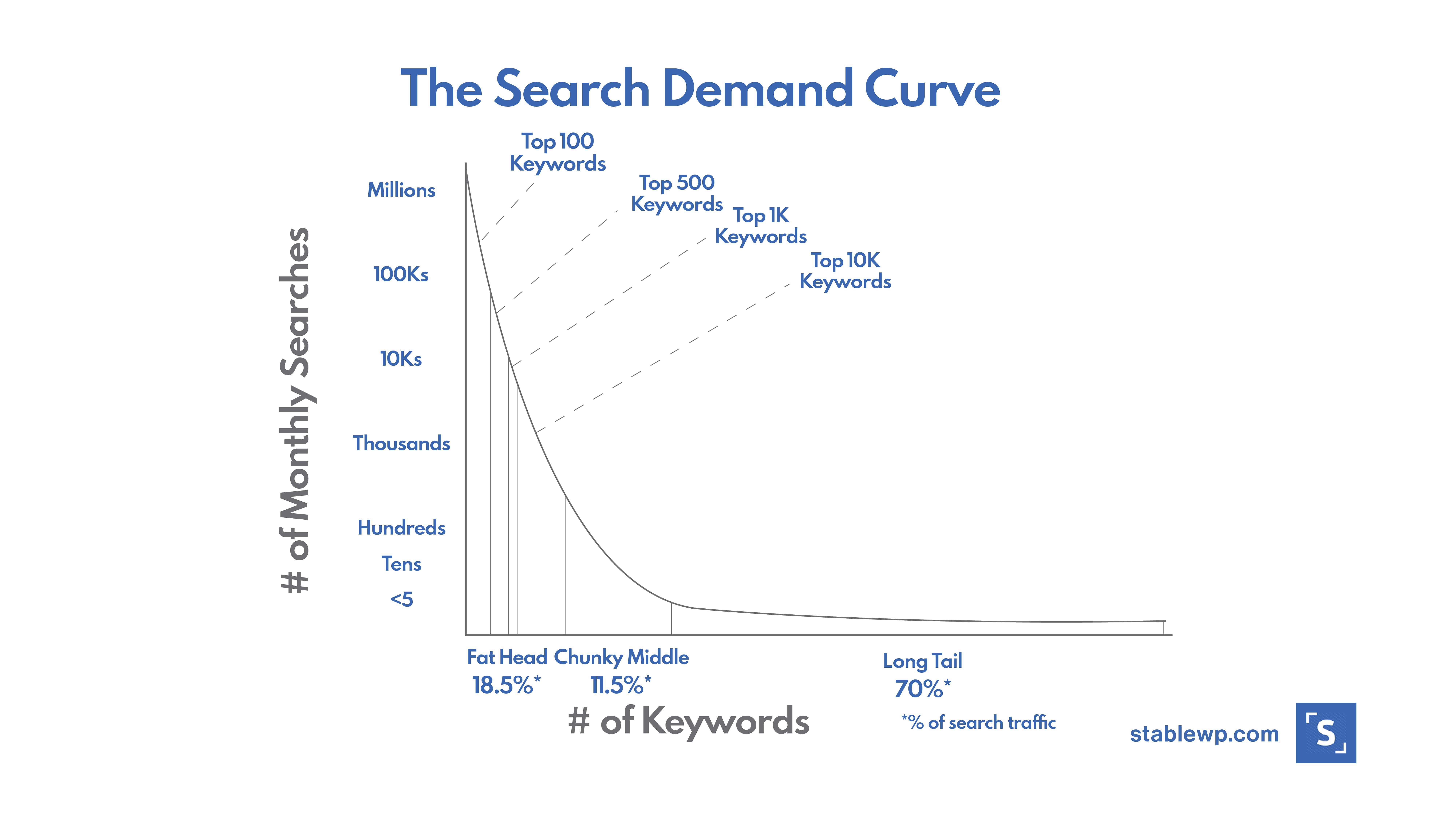 Screenshot of a search demand curve showing the search volume depending on the keyword lenght