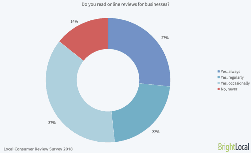 Chart showing that 86% of people read reviews