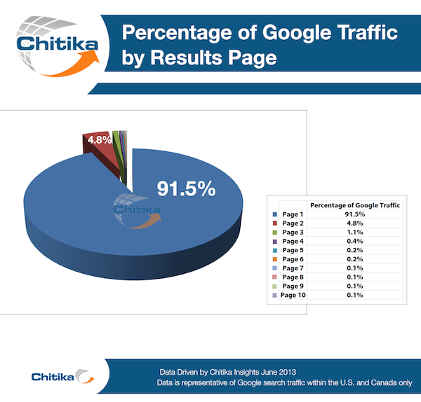 Pie chart showing the percentage of traffic by results page