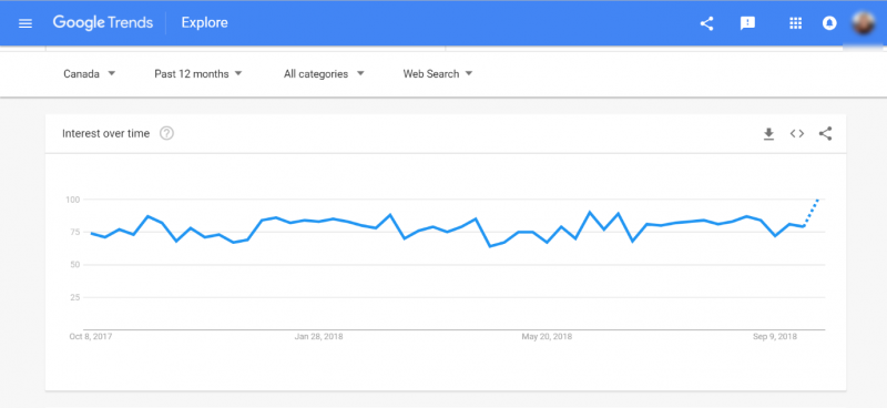 Screenshot of Google Trends topic interest over time