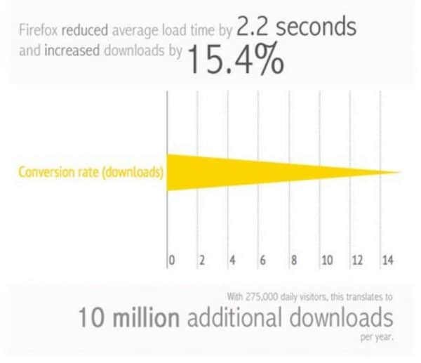 Chart showing how Firefox loading time reduction resulted in a 15,4% increase in conversions