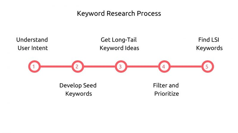 5 step keyword research process to find the most profitable keywords to target with SEO