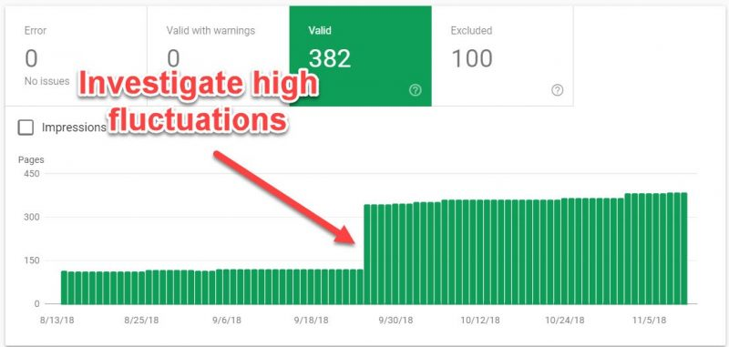 Screenshot of how to Investigate high fluctuations in valid pages report in GSC