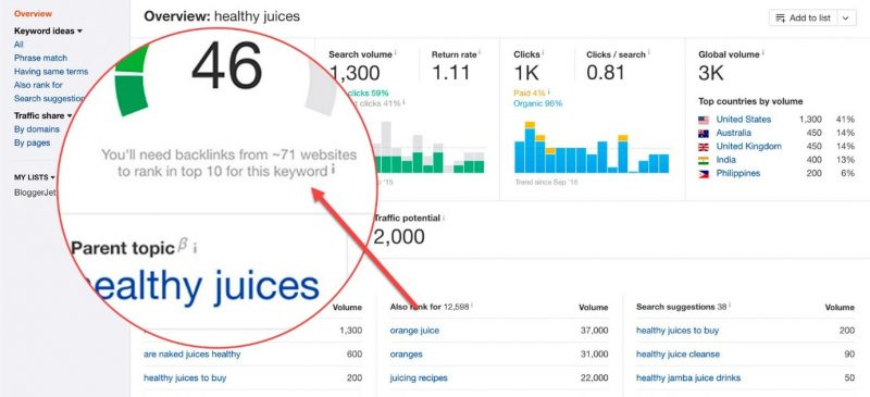 Screenshot of Ahrefs showing Number of backlinks it takes to rank for this keyword