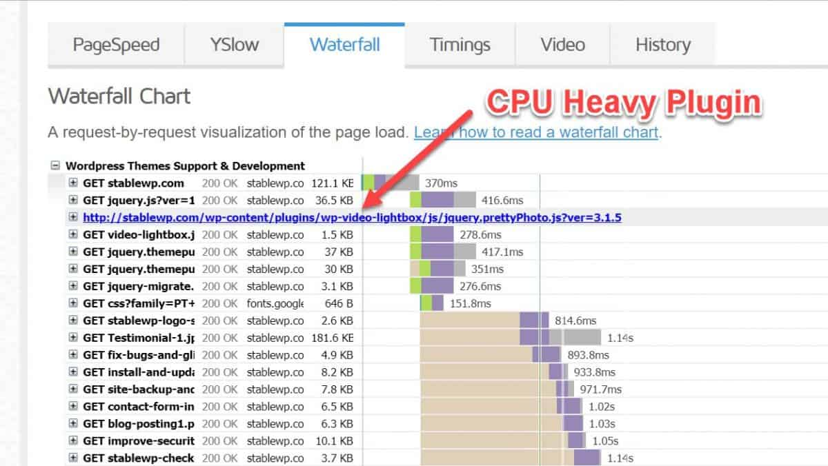 CPU heavy plugins in GTmetrix waterfall report