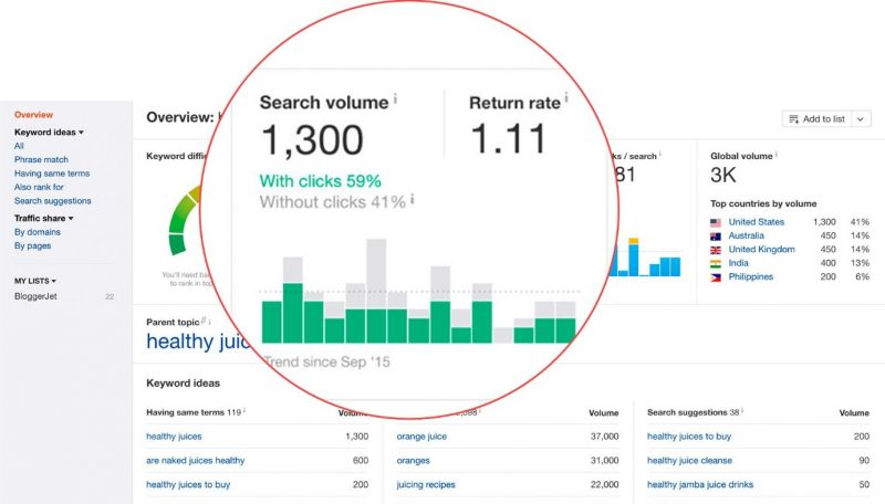 Screenshot of Ahrefs search volume metrics