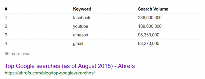 Screenshot of top Google searches with Facebook on top