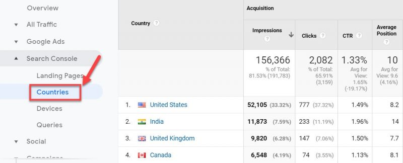 Screenshot of how to Monitor performance across countries in Google Analytics