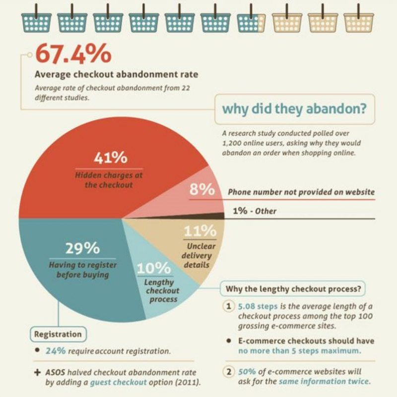 Graphic showing the top reasons for e-commerce cart abandonments