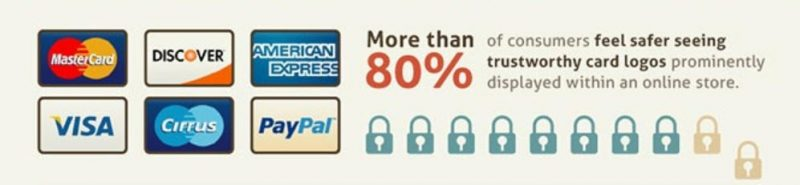 Graphic showing the importance of secure payment for an e-commerce checkout with 80% of users feeling safer seeing trusted card logos on the payment page