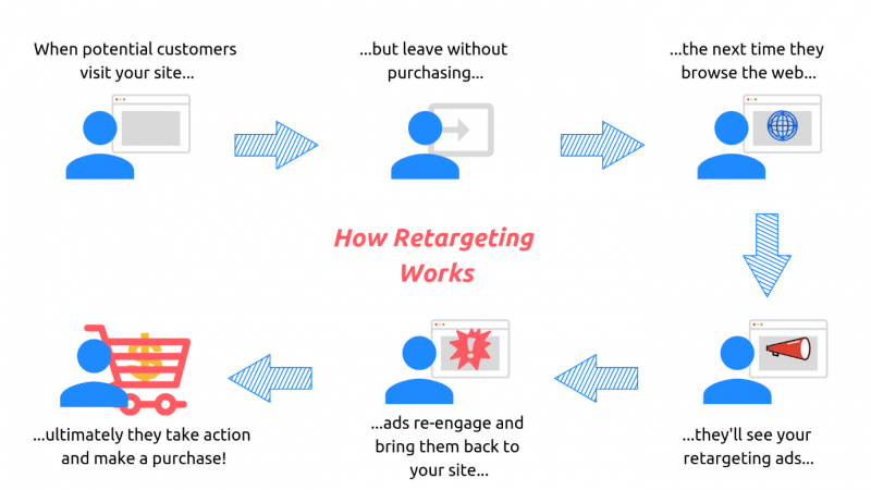 A graphic showing how retargeting ads work. When potential customers visit your site but leave without purchasing the next time they browse the web they'll see your retargeting ads. These ads re-engage users and bring them back to your site ultimately driving them to take action and make a purchase