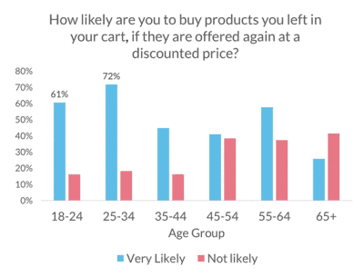 Bar chart showing how likely users are to convert if they get offered a discounted price