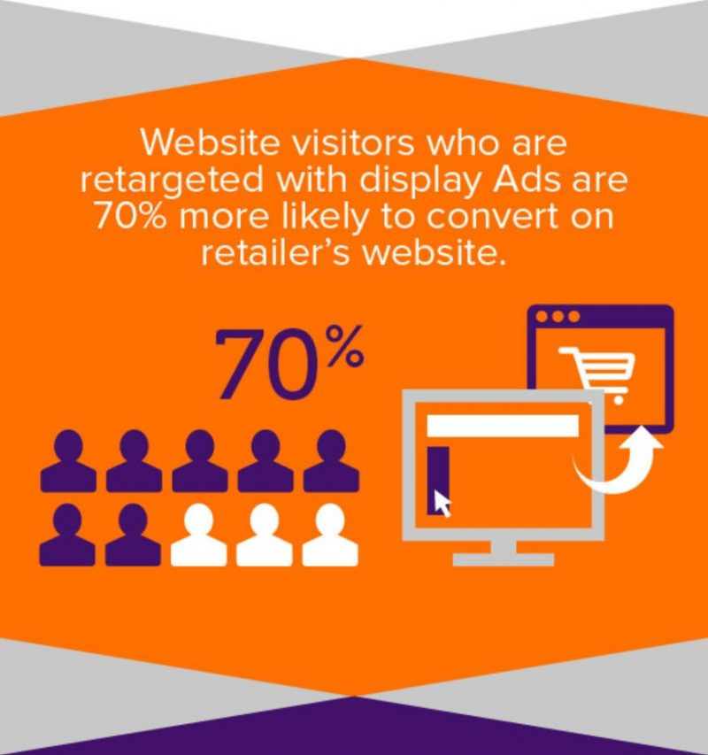 Graphic showing that users who are retargeted with ads are 70% more likely to convert