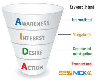 Graphic of a funnel showing keyword intent