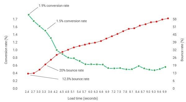 Graph that shows how when bounce rate rises, the conversion rate goes down