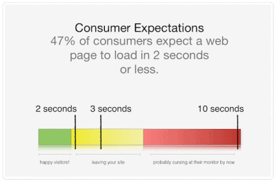 Graph that shows that users expect fast loading sites