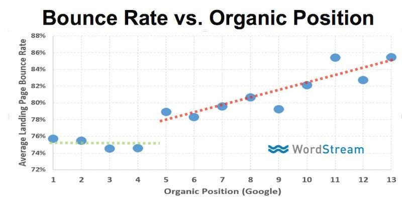 Graph that shows the correlation between bounce rate and organic position in search results