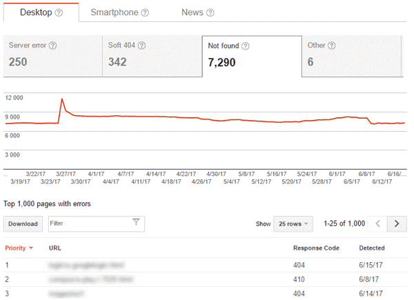 Screenshot of broken links in Google Search Console