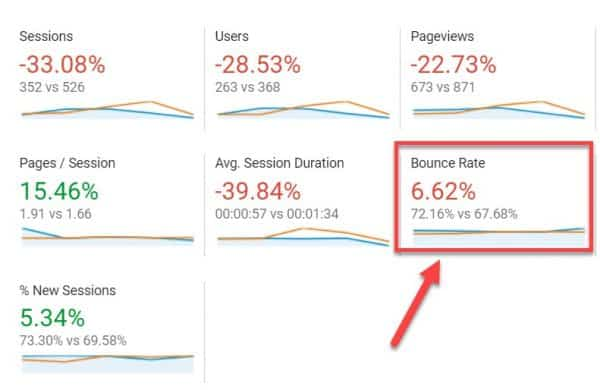 Screenshot of bounce rate comparison over time in GA