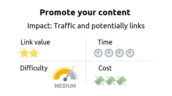 Link building strategy: content promotion. Impact: traffic and more backlinks