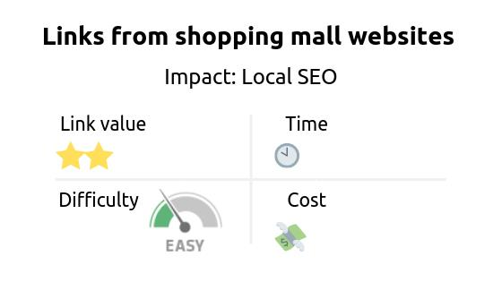Link building strategy: get links from shopping mall websites. Impact: Local SEO