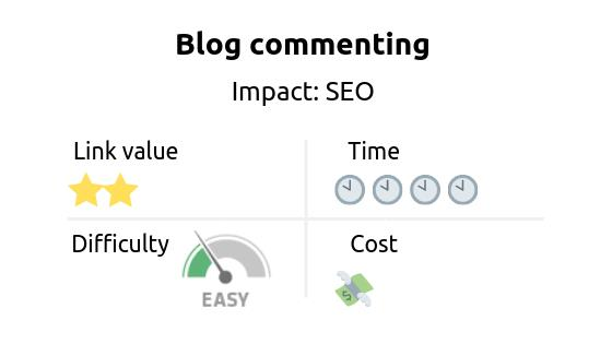 Link building strategy: Blog commenting. Impact: SEO