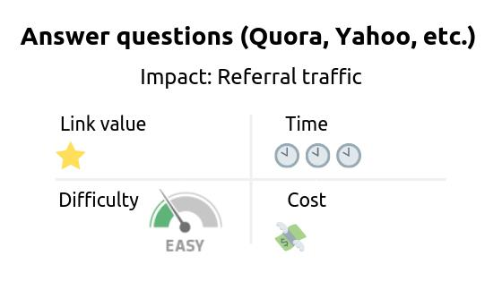 Link building strategy: Answer questions on Quora, Yahoo, etc. Impact: referral traffic