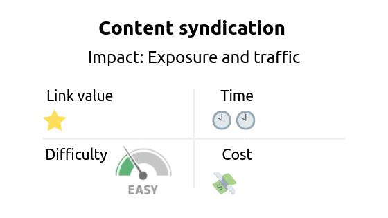Link building strategy: Content syndication. Impact: content promotion, exposure and referral traffic