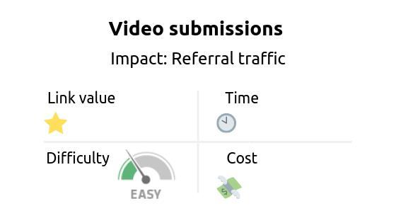 Link building strategy: links in video submissions. Impact: referral traffic