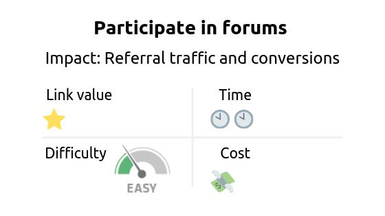 Link building strategy: participate in forums. Impact: referral traffic and conversions