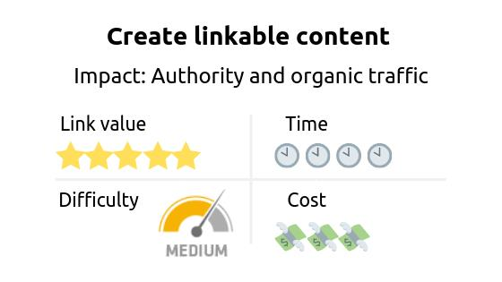 Link building strategy: create linkable content. Impact: authority and organic traffic